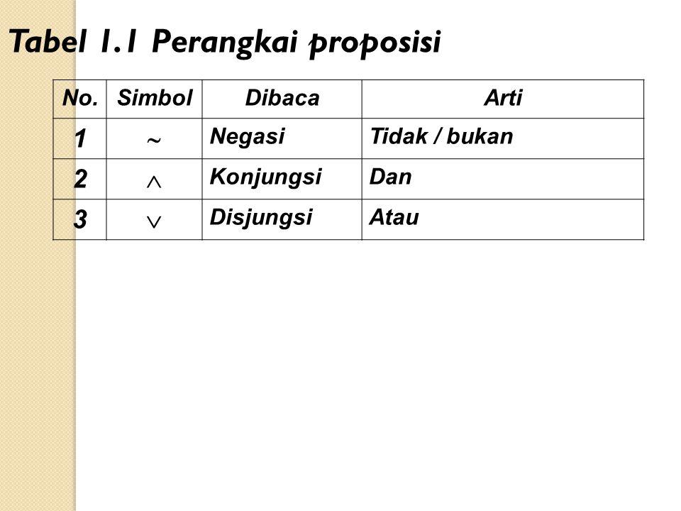 No.SimbolDibacaArti 1  NegasiTidak / bukan 2  KonjungsiDan 3  DisjungsiAtau Tabel 1.1 Perangkai proposisi