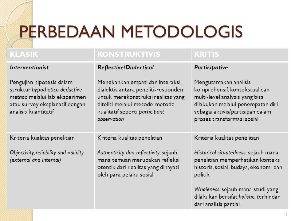 PERBEDAAN METODOLOGIS KLASIKKONSTRUKTIVISKRITIS Interventionist Pengujian hipotesis dalam struktur hypothetico-deductive method melalui lab eksperimen