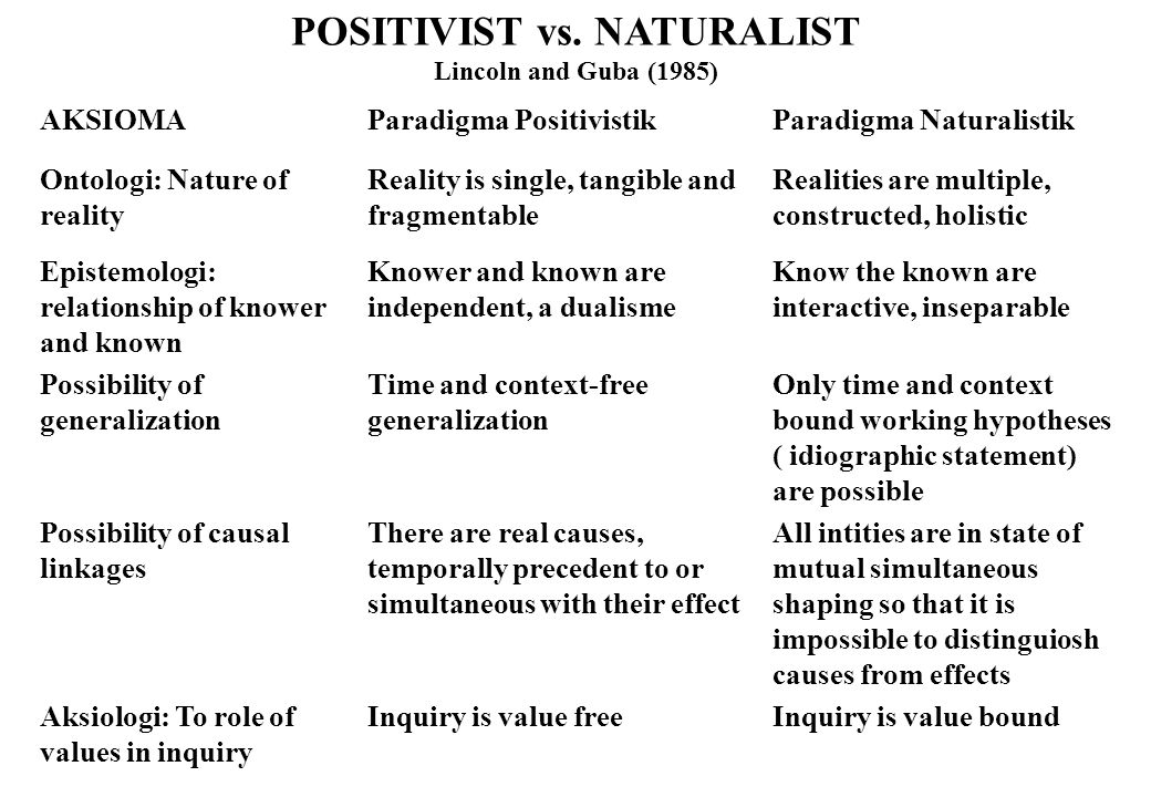 POSITIVIST vs. NATURALIST Lincoln and Guba (1985) AKSIOMAParadigma PositivistikParadigma Naturalistik Ontologi: Nature of reality Reality is single, t
