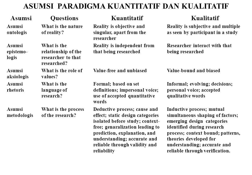 ASUMSI PARADIGMA KUANTITATIF DAN KUALITATIF AsumsiQuestionsKuantitatifKualitatif Asumsi ontologis What is the nature of reality? Reality is objective