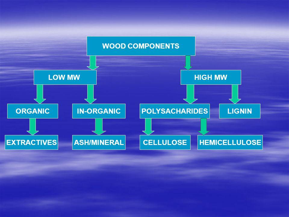 ELEMENTAL ANALYSIS  Pada unit struktur yang lebih mikro, kayu disusun oleh unsur-unsur kimia.