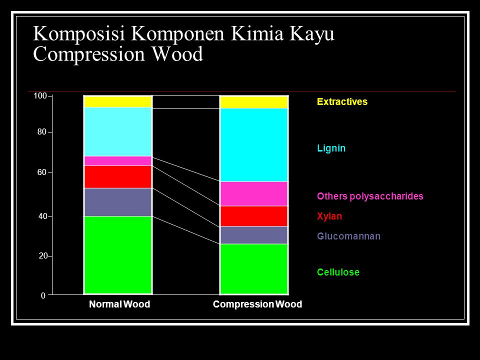 Komposisi Komponen Kimia Kayu Compression Wood Extractives Lignin Others polysaccharides Xylan Glucomannan Cellulose 0 20 40 60 80 100 Normal WoodComp