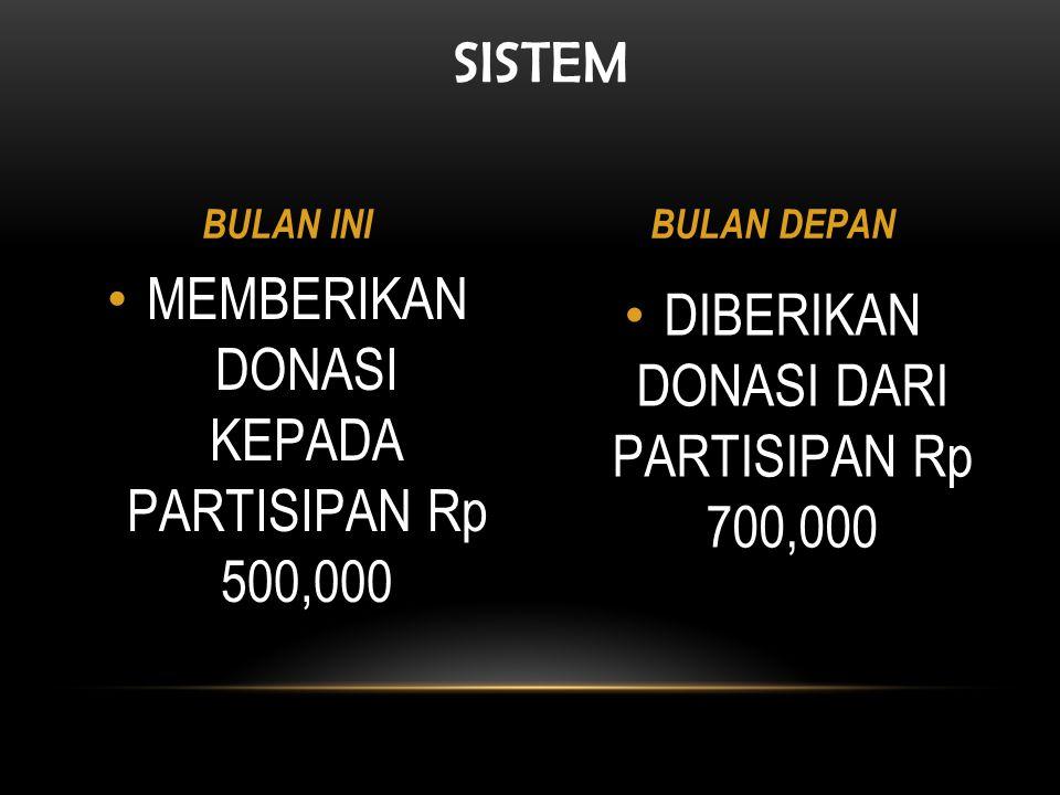 DIBERIKAN DONASI DARI PARTISIPAN Rp 700,000 MEMBERIKAN DONASI KEPADA PARTISIPAN Rp 500,000 SISTEM BULAN INIBULAN DEPAN