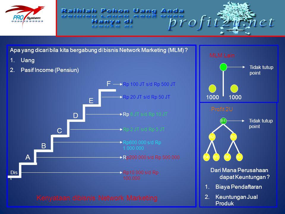 1000 Tidak tutup point MLM Lain Apa yang dicari bila kita bergabung di bisnis Network Marketing (MLM) ? 1.Uang 2.Pasif Income (Pensiun) Dis t A D C B