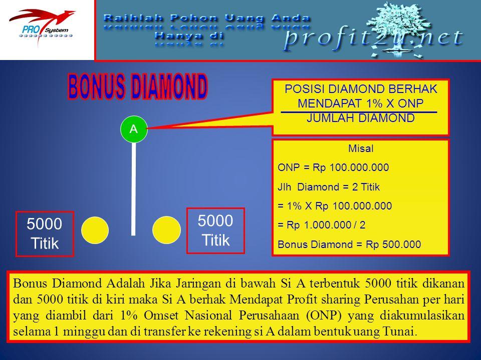 Misal ONP = Rp 100.000.000 Jlh Diamond = 2 Titik = 1% X Rp 100.000.000 = Rp 1.000.000 / 2 Bonus Diamond = Rp 500.000 A 5000 Titik Bonus Diamond Adalah