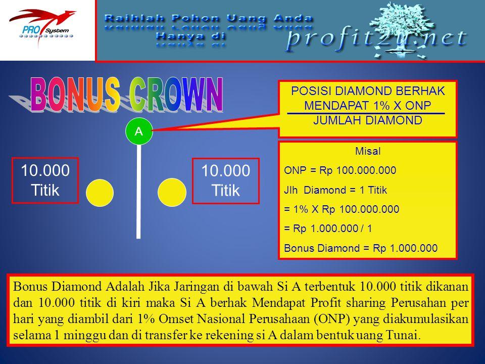 Misal ONP = Rp 100.000.000 Jlh Diamond = 1 Titik = 1% X Rp 100.000.000 = Rp 1.000.000 / 1 Bonus Diamond = Rp 1.000.000 A 10.000 Titik Bonus Diamond Ad