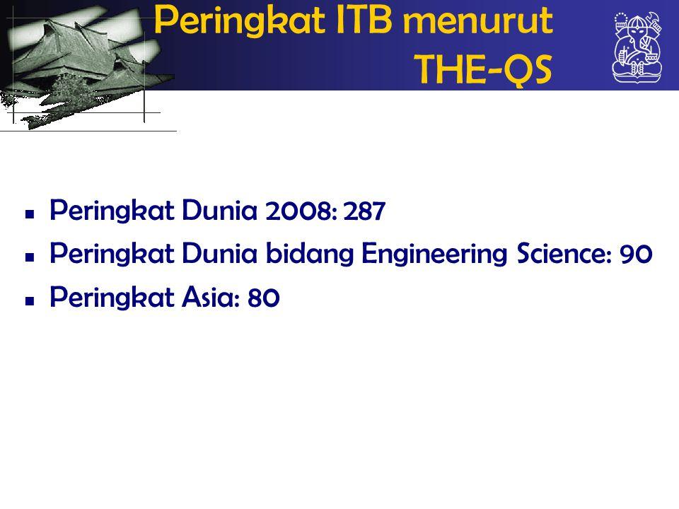 Peringkat ITB menurut THE-QS Peringkat Dunia 2008: 287 Peringkat Dunia bidang Engineering Science: 90 Peringkat Asia: 80