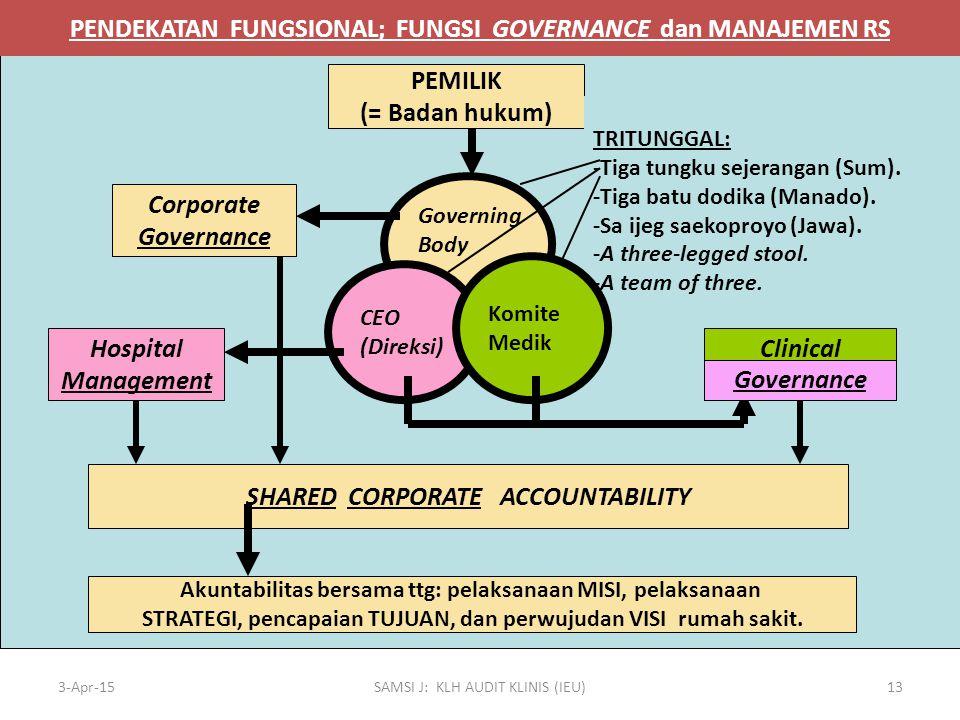 3-Apr-15SAMSI J: KLH AUDIT KLINIS (IEU)13 PEMILIK (= Badan hukum) Corporate Governance Hospital Management TRITUNGGAL: -Tiga tungku sejerangan (Sum).