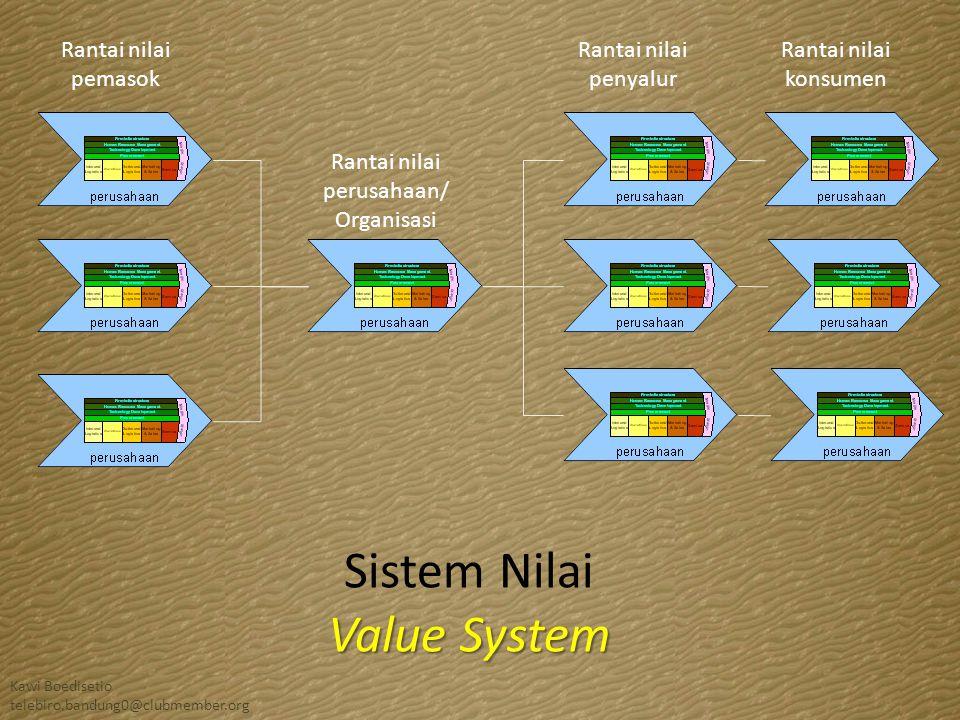 Rantai nilai pemasok Rantai nilai perusahaan/ Organisasi Rantai nilai penyalur Rantai nilai konsumen Sistem Nilai Value System