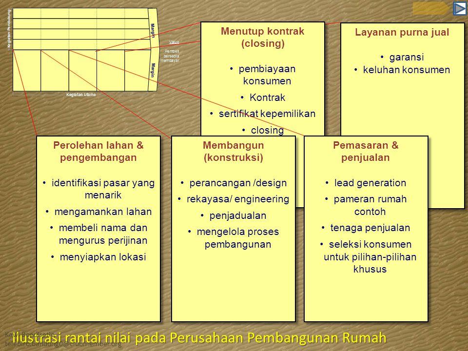 Perolehan lahan & pengembangan identifikasi pasar yang menarik mengamankan lahan membeli nama dan mengurus perijinan menyiapkan lokasi Perolehan lahan
