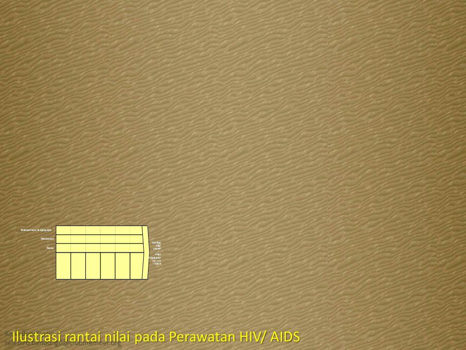 Ilustrasi rantai nilai pada Perawatan HIV/ AIDS