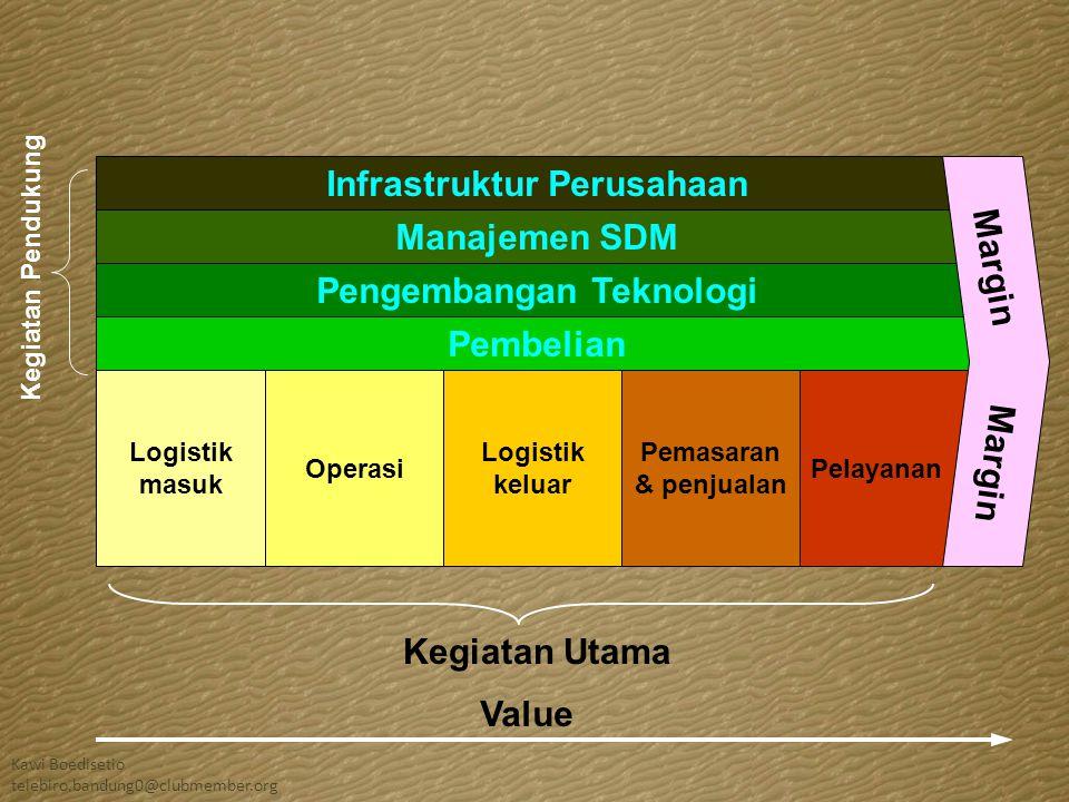Value Pembeli bersedia untuk membeli Perusahaan adalah kumpulan kegiatan yang berbeda-beda dan unik, tempat keunggulan kompetitif berada.