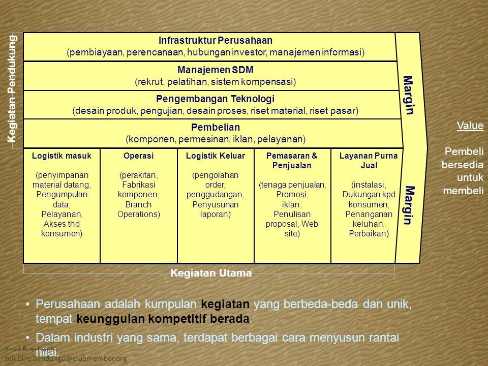 Infrastruktur Perusahaan (tata kelola, perencanaan, penganggaran, teknologi Informasi, fasilitas) Infrastruktur Perusahaan (tata kelola, perencanaan, penganggaran, teknologi Informasi, fasilitas) Manajemen SDM (rekrut, pelatihan, sistem kompensasi) Manajemen SDM (rekrut, pelatihan, sistem kompensasi) Pengembangan Teknologi (desain produk, pengujian, desain proses, riset material, riset pasar) Pengembangan Teknologi (desain produk, pengujian, desain proses, riset material, riset pasar) Pengembangan program dan materi (content) (beasiswa, pameran desain, riset pasar) Pengembangan program dan materi (content) (beasiswa, pameran desain, riset pasar) Ilustrasi rantai nilai pada Museum Program pendidikan (layanan bagi sekolah lokal, kelas untuk orang dewasa, wisata khusus) Program pendidikan (layanan bagi sekolah lokal, kelas untuk orang dewasa, wisata khusus) Kawi Boedisetio telebiro.bandung0@clubmember.org
