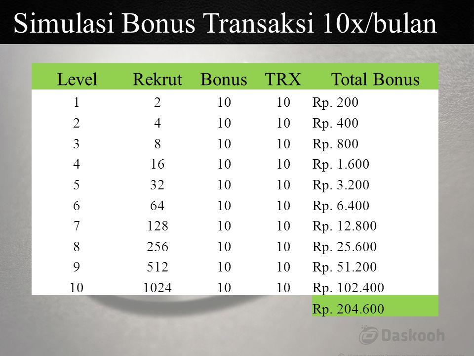Simulasi Bonus Transaksi 10x/bulan LevelRekrutBonusTRXTotal Bonus 1210 Rp. 200 2410 Rp. 400 3810 Rp. 800 41610 Rp. 1.600 53210 Rp. 3.200 66410 Rp. 6.4