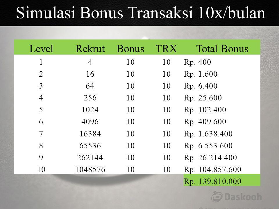 LevelRekrutBonusTRXTotal Bonus 1410 Rp. 400 21610 Rp. 1.600 36410 Rp. 6.400 425610 Rp. 25.600 5102410 Rp. 102.400 6409610 Rp. 409.600 71638410 Rp. 1.6