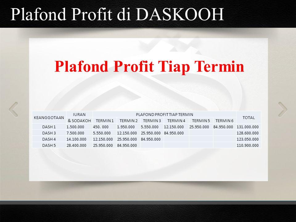 Plafond Profit di DASKOOH Plafond Profit Tiap Termin KEANGGOTAAN IURANPLAFOND PROFIT TIAP TERMIN TOTAL & SODAKOHTERMIN 1TERMIN 2TERMIN 3TERMIN 4TERMIN