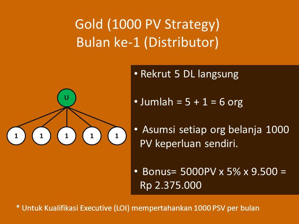 Gold (1000 PV Strategy) Bulan ke-1 (Distributor) Rekrut 5 DL langsung Jumlah = 5 + 1 = 6 org Asumsi setiap org belanja 1000 PV keperluan sendiri.