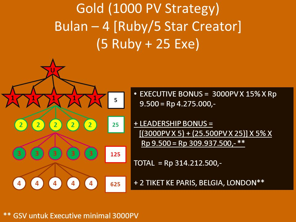 Gold (1000 PV Strategy) Bulan – 4 [Ruby/5 Star Creator] (5 Ruby + 25 Exe) EXECUTIVE BONUS = 3000PV X 15% X Rp 9.500 = Rp 4.275.000,- + LEADERSHIP BONUS = [(3000PV X 5) + (25.500PV X 25)] X 5% X Rp 9.500 = Rp 309.937.500,- ** TOTAL = Rp 314.212.500,- + 2 TIKET KE PARIS, BELGIA, LONDON** 22222 33333 44444 25 5 125 625 U 11111 ** GSV untuk Executive minimal 3000PV