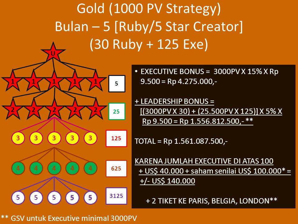 Gold (1000 PV Strategy) Bulan – 5 [Ruby/5 Star Creator] (30 Ruby + 125 Exe) EXECUTIVE BONUS = 3000PV X 15% X Rp 9.500 = Rp 4.275.000,- + LEADERSHIP BONUS = [(3000PV X 30) + (25.500PV X 125)] X 5% X Rp 9.500 = Rp 1.556.812.500,- ** TOTAL = Rp 1.561.087.500,- KARENA JUMLAH EXECUTIVE DI ATAS 100 + US$ 40.000 + saham senilai US$ 100.000* = +/- US$ 140.000 + 2 TIKET KE PARIS, BELGIA, LONDON** 3333344444 25 5 125 625 U 11111 55555 3125 ** GSV untuk Executive minimal 3000PV 22222