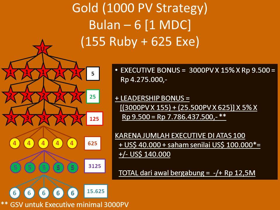 Gold (1000 PV Strategy) Bulan – 6 [1 MDC] (155 Ruby + 625 Exe) EXECUTIVE BONUS = 3000PV X 15% X Rp 9.500 = Rp 4.275.000,- + LEADERSHIP BONUS = [(3000PV X 155) + (25.500PV X 625)] X 5% X Rp 9.500 = Rp 7.786.437.500,- ** KARENA JUMLAH EXECUTIVE DI ATAS 100 + US$ 40.000 + saham senilai US$ 100.000*= +/- US$ 140.000 TOTAL dari awal bergabung = -/+ Rp 12,5M ** GSV untuk Executive minimal 3000PV 25 5 125 625 3125 44444 U 11111 22222 55555 33333 66666 15.625