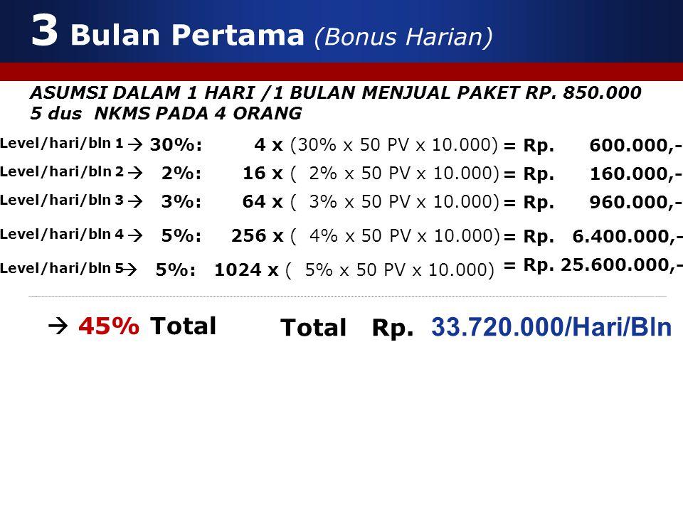  30%: 4 x (30% x 50 PV x 10.000)  2%: 16 x ( 2% x 50 PV x 10.000)  3%: 64 x ( 3% x 50 PV x 10.000)  5%: 256 x ( 4% x 50 PV x 10.000) Level/hari/bln 1 Level/hari/bln 2 Level/hari/bln 3 Level/hari/bln 4 Level/hari/bln 5  5%: 1024 x ( 5% x 50 PV x 10.000)  45% Total Total Rp.