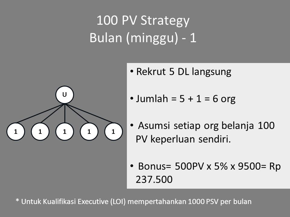 100 PV Strategy Bulan (minggu) - 1 Rekrut 5 DL langsung Jumlah = 5 + 1 = 6 org Asumsi setiap org belanja 100 PV keperluan sendiri. Bonus= 500PV x 5% x