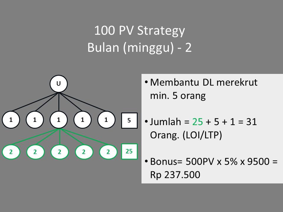 100 PV Strategy Bulan (minggu) - 2 Membantu DL merekrut min. 5 orang Jumlah = 25 + 5 + 1 = 31 Orang. (LOI/LTP) Bonus= 500PV x 5% x 9500 = Rp 237.500 2