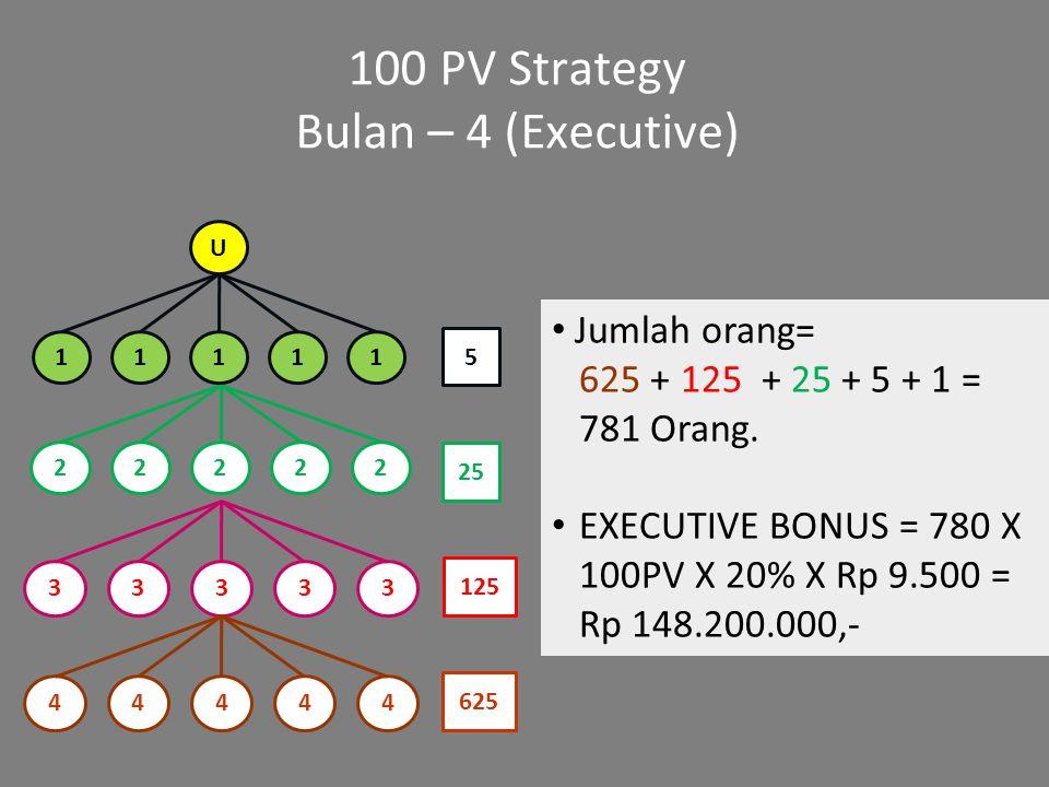 100 PV Strategy Bulan – 4 (Executive) Jumlah orang= 625 + 125 + 25 + 5 + 1 = 781 Orang. EXECUTIVE BONUS = 780 X 100PV X 20% X Rp 9.500 = Rp 148.200.00
