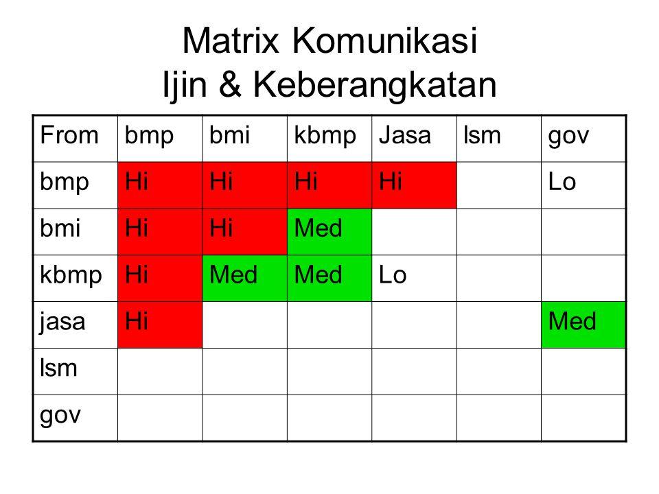 Matrix Komunikasi Ijin & Keberangkatan FrombmpbmikbmpJasalsmgov bmpHi Lo bmiHi Med kbmpHiMed Lo jasaHiMed lsm gov