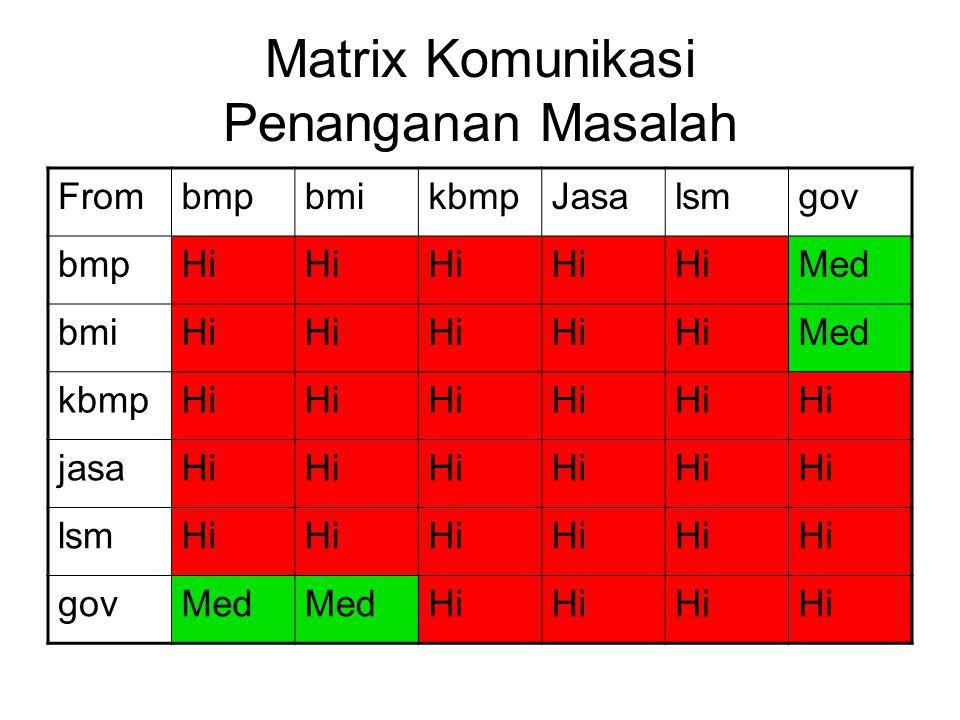 Matrix Komunikasi Penanganan Masalah FrombmpbmikbmpJasalsmgov bmpHi Med bmiHi Med kbmpHi jasaHi lsmHi govMed Hi