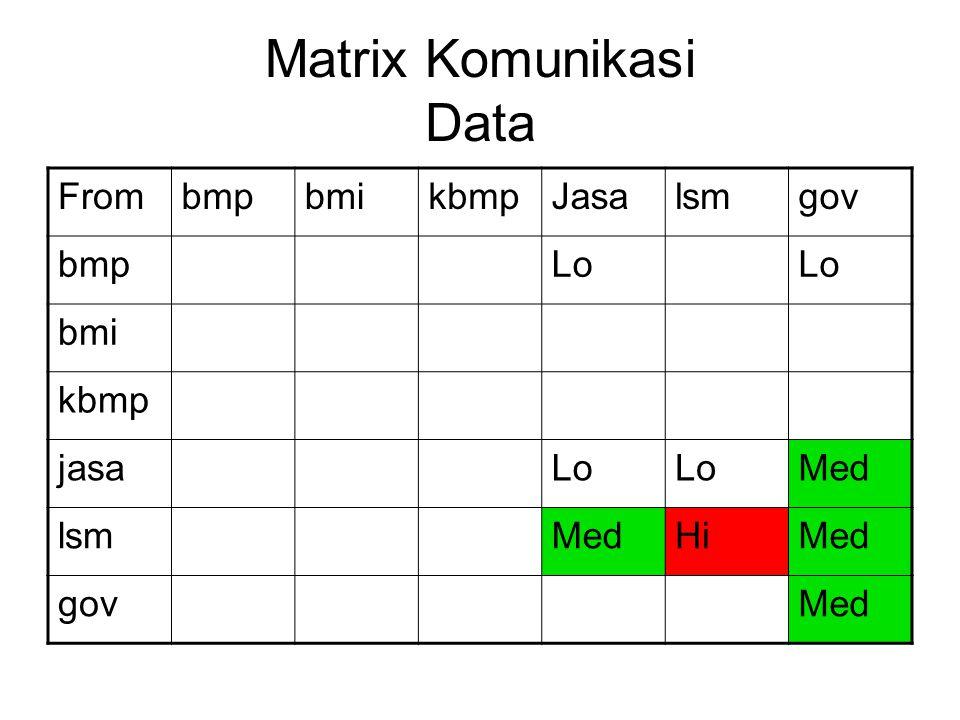 Matrix Komunikasi Data FrombmpbmikbmpJasalsmgov bmpLo bmi kbmp jasaLo Med lsmMedHiMed govMed