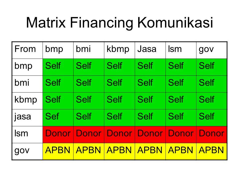 Matrix Financing Komunikasi FrombmpbmikbmpJasalsmgov bmpSelf bmiSelf kbmpSelf jasaSefSelf lsmDonor govAPBN