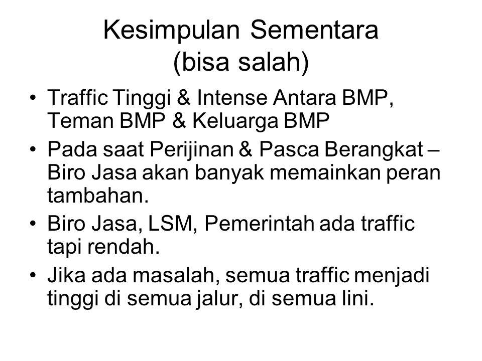 Kesimpulan Sementara (bisa salah) Traffic Tinggi & Intense Antara BMP, Teman BMP & Keluarga BMP Pada saat Perijinan & Pasca Berangkat – Biro Jasa akan banyak memainkan peran tambahan.