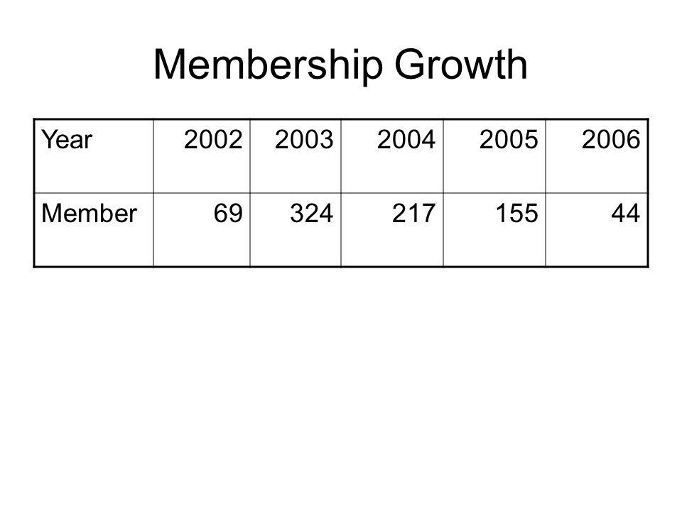 Membership Growth Year20022003200420052006 Member6932421715544