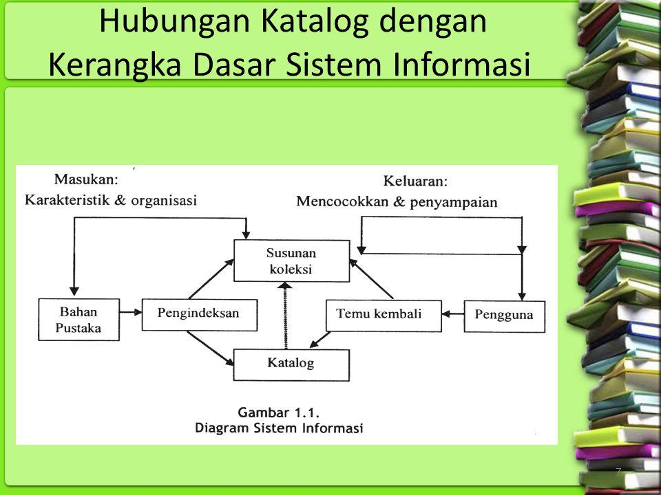 7 Hubungan Katalog dengan Kerangka Dasar Sistem Informasi