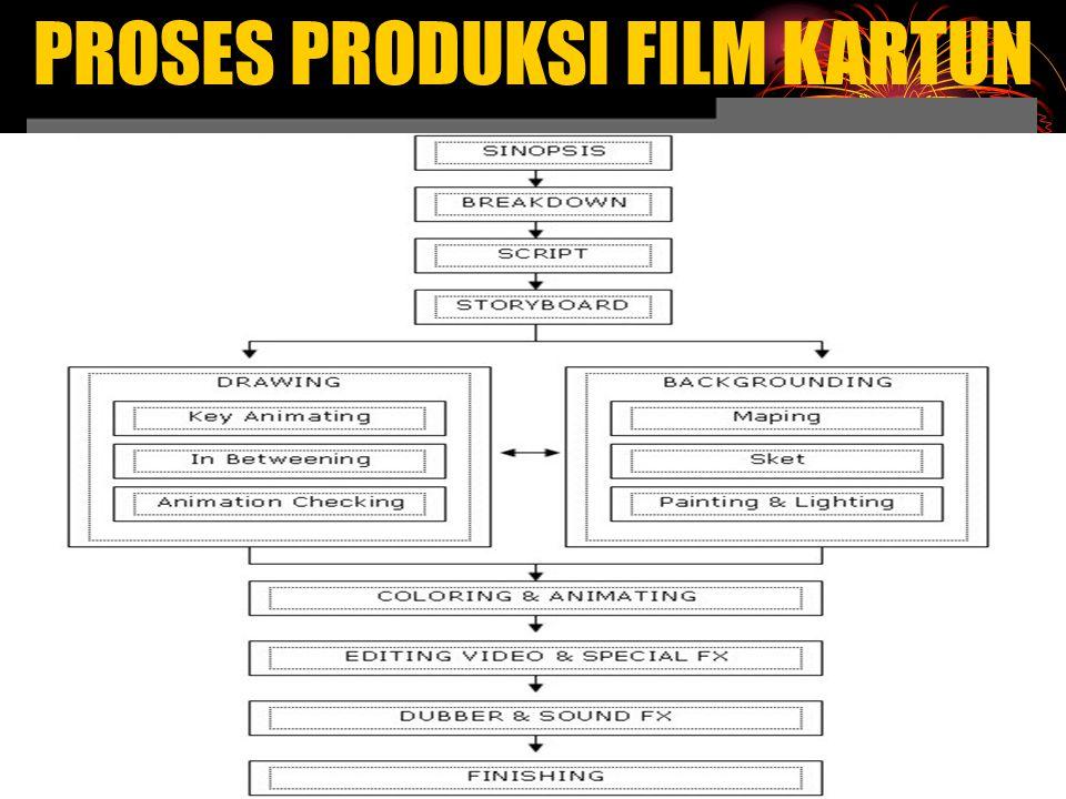 PROSES PRODUKSI FILM KARTUN PT.MSV