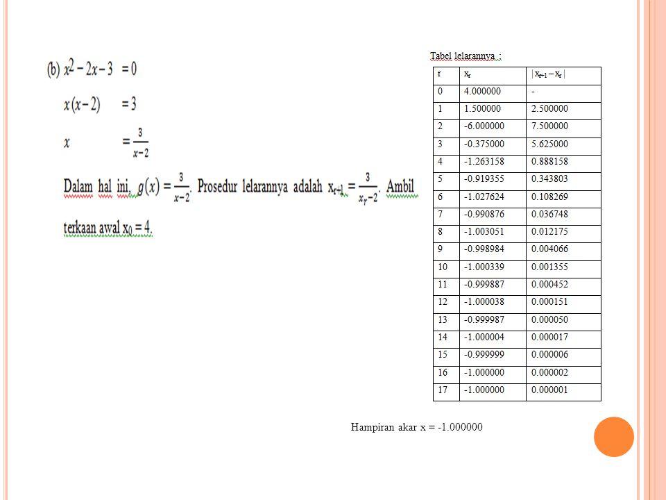 Hampiran akar x = -1.000000