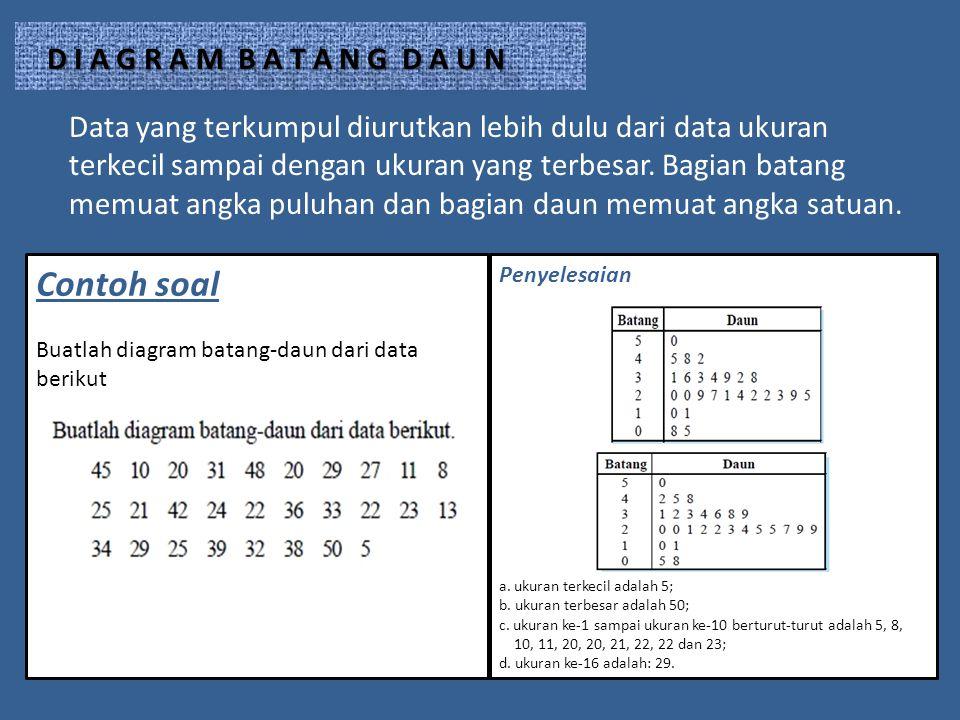 Data yang terkumpul diurutkan lebih dulu dari data ukuran terkecil sampai dengan ukuran yang terbesar. Bagian batang memuat angka puluhan dan bagian d