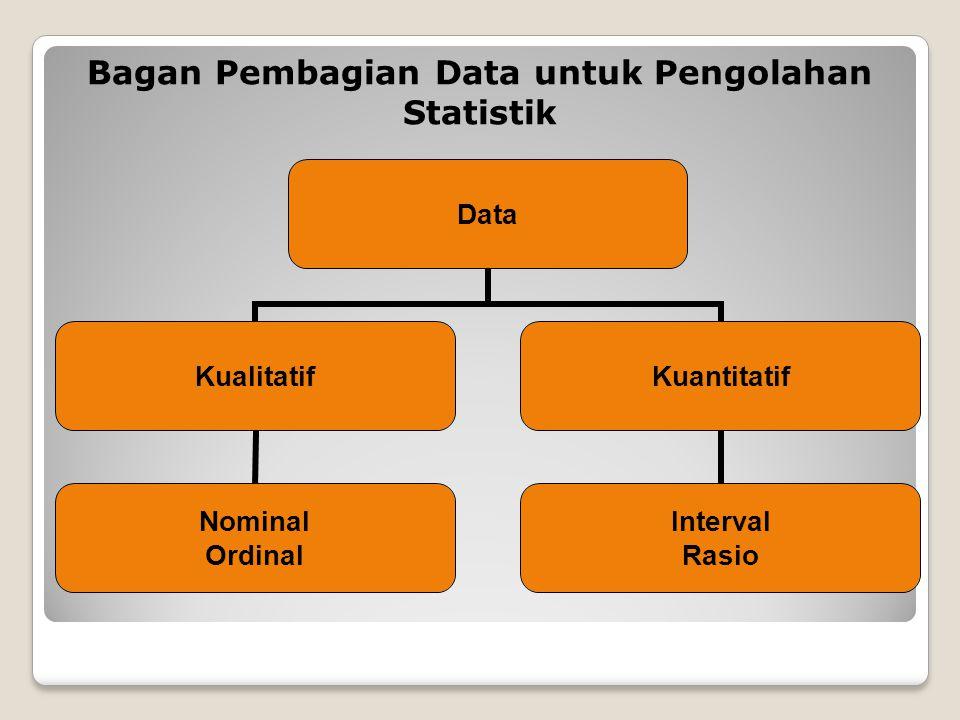 Bagan Pembagian Data untuk Pengolahan Statistik Data Kualitatif Nominal Ordinal Kuantitatif Interval Rasio
