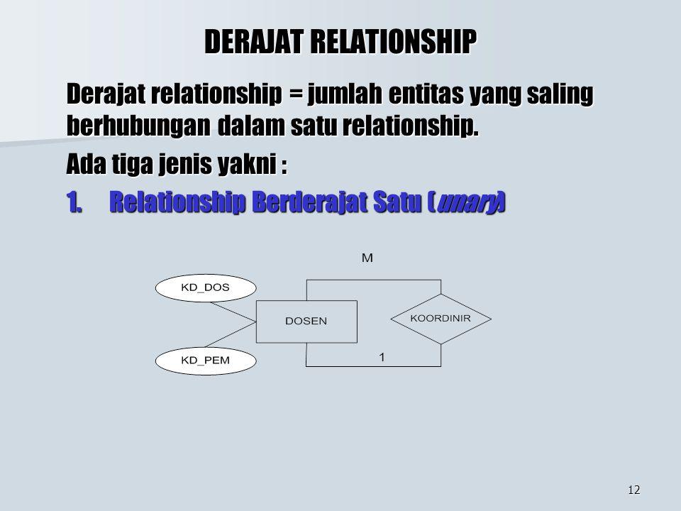 12 DERAJAT RELATIONSHIP Derajat relationship = jumlah entitas yang saling berhubungan dalam satu relationship. Ada tiga jenis yakni : 1. Relationship