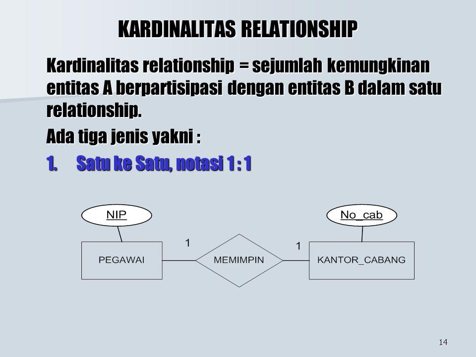 14 KARDINALITAS RELATIONSHIP Kardinalitas relationship = sejumlah kemungkinan entitas A berpartisipasi dengan entitas B dalam satu relationship.