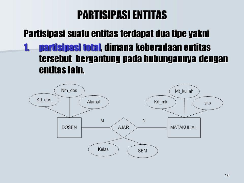 16 PARTISIPASI ENTITAS Partisipasi suatu entitas terdapat dua tipe yakni 1.