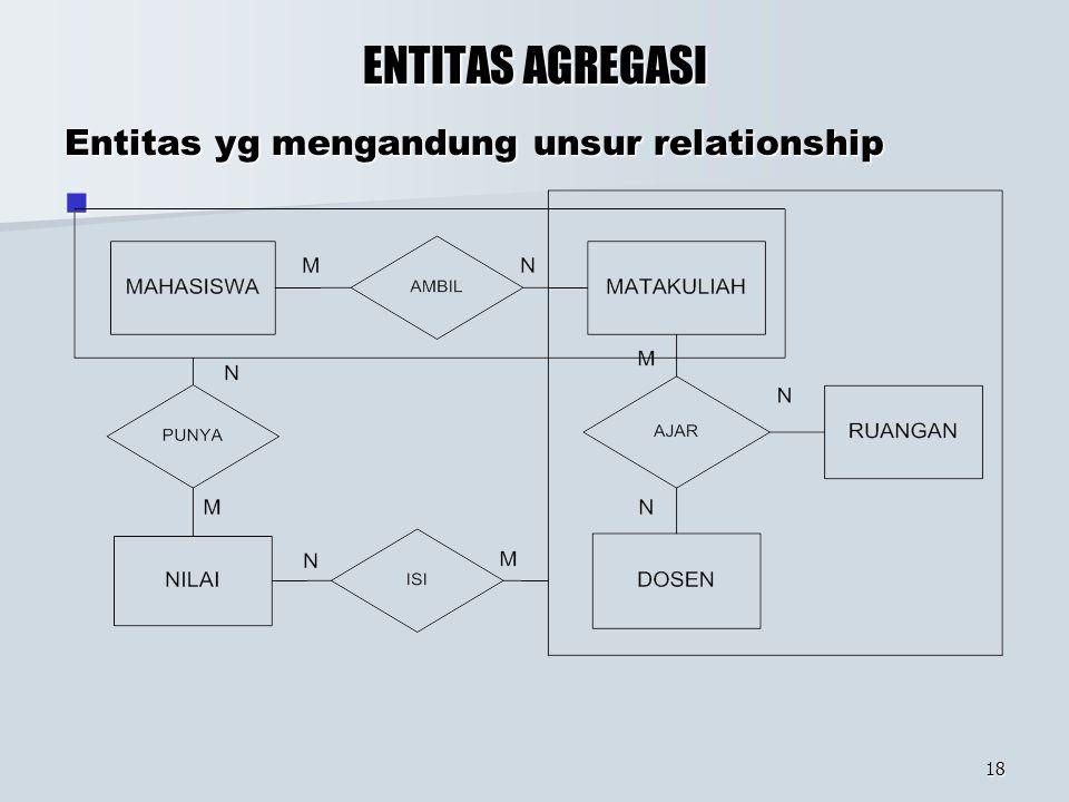 18 ENTITAS AGREGASI Entitas yg mengandung unsur relationship