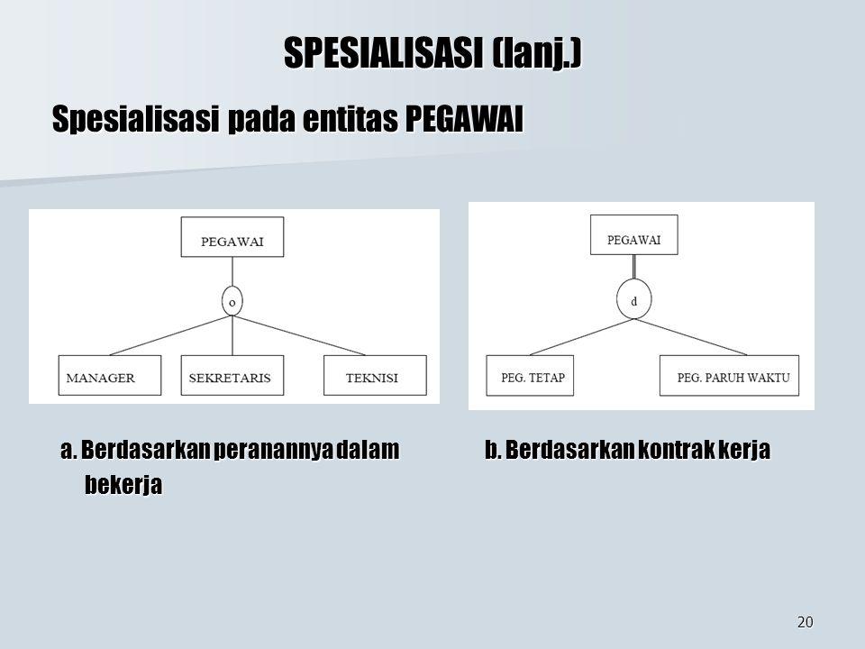 20 SPESIALISASI (lanj.) Spesialisasi pada entitas PEGAWAI a. Berdasarkan peranannya dalam b. Berdasarkan kontrak kerja a. Berdasarkan peranannya dalam