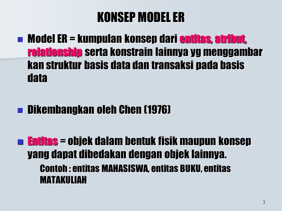 3 KONSEP MODEL ER Model ER = kumpulan konsep dari entitas, atribut, relationship serta konstrain lainnya yg menggambar kan struktur basis data dan transaksi pada basis data Model ER = kumpulan konsep dari entitas, atribut, relationship serta konstrain lainnya yg menggambar kan struktur basis data dan transaksi pada basis data Dikembangkan oleh Chen (1976) Dikembangkan oleh Chen (1976) Entitas = objek dalam bentuk fisik maupun konsep yang dapat dibedakan dengan objek lainnya.