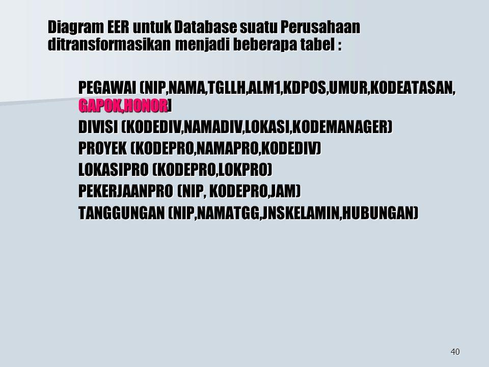 40 Diagram EER untuk Database suatu Perusahaan ditransformasikan menjadi beberapa tabel : PEGAWAI (NIP,NAMA,TGLLH,ALM1,KDPOS,UMUR,KODEATASAN, GAPOK,HONOR] DIVISI (KODEDIV,NAMADIV,LOKASI,KODEMANAGER) PROYEK (KODEPRO,NAMAPRO,KODEDIV) LOKASIPRO (KODEPRO,LOKPRO) PEKERJAANPRO (NIP, KODEPRO,JAM) TANGGUNGAN (NIP,NAMATGG,JNSKELAMIN,HUBUNGAN)