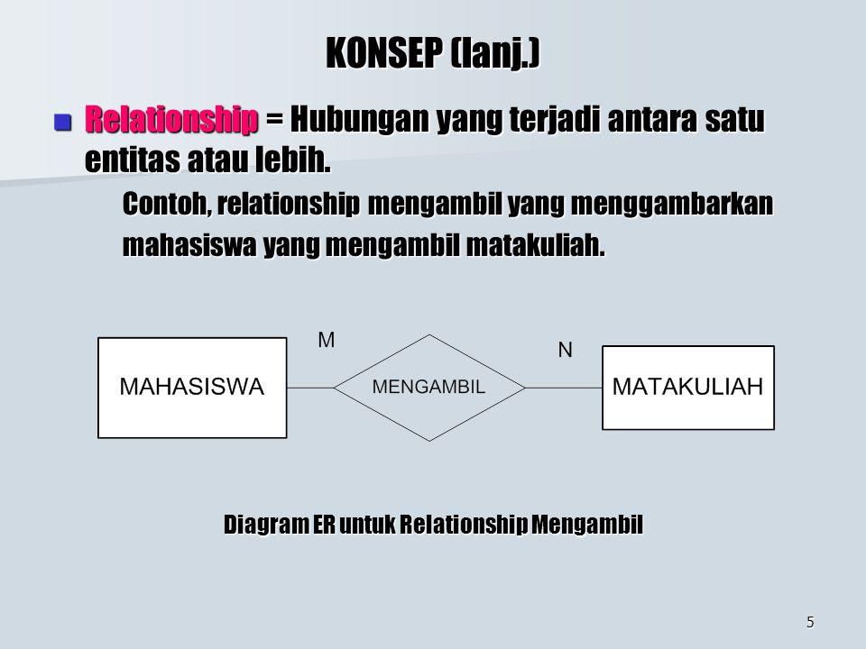 5 KONSEP (lanj.) Relationship = Hubungan yang terjadi antara satu entitas atau lebih. Relationship = Hubungan yang terjadi antara satu entitas atau le