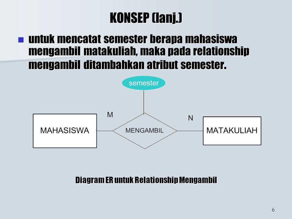 6 KONSEP (lanj.) untuk mencatat semester berapa mahasiswa mengambil matakuliah, maka pada relationship mengambil ditambahkan atribut semester. untuk m