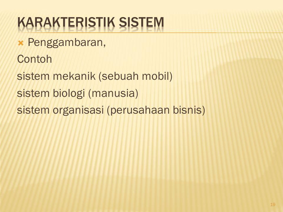  Penggambaran, Contoh sistem mekanik (sebuah mobil) sistem biologi (manusia) sistem organisasi (perusahaan bisnis) 19