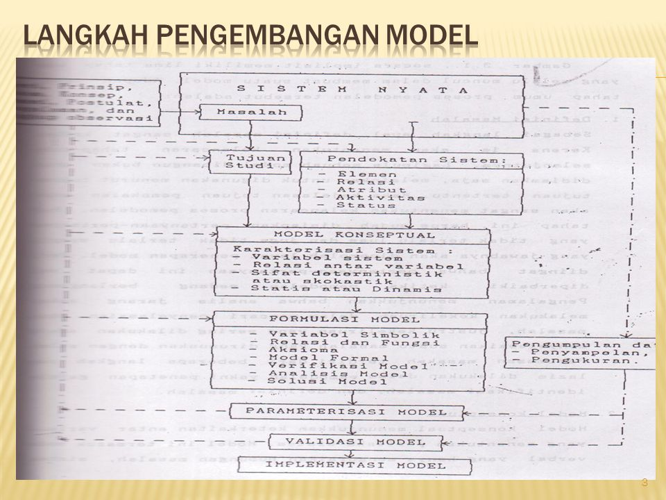 1.Definisi masalah 2. Model konseptual 3. Formulasi model a.